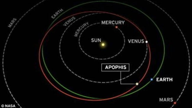 23 dicembre 2004: L'asteroide Apophis a rischio impatto con la Terra