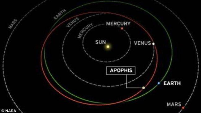 23 dicembre 2004: L'asteroide Apophis a rischio impatto con la Terra
