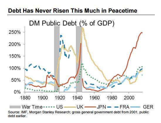 L'Andamento Del Debito Pubblico Mondiale Dal 1880 Ad Oggi