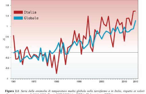 Il Rapporto ISPRA sul clima 2015
