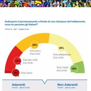 Pensioni anticipate secondo MEFOP: qual è l'opinione degli italiani?