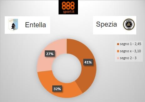 Serie B, Entella-Spezia: 4 su 10 scommettono sulla Virtus