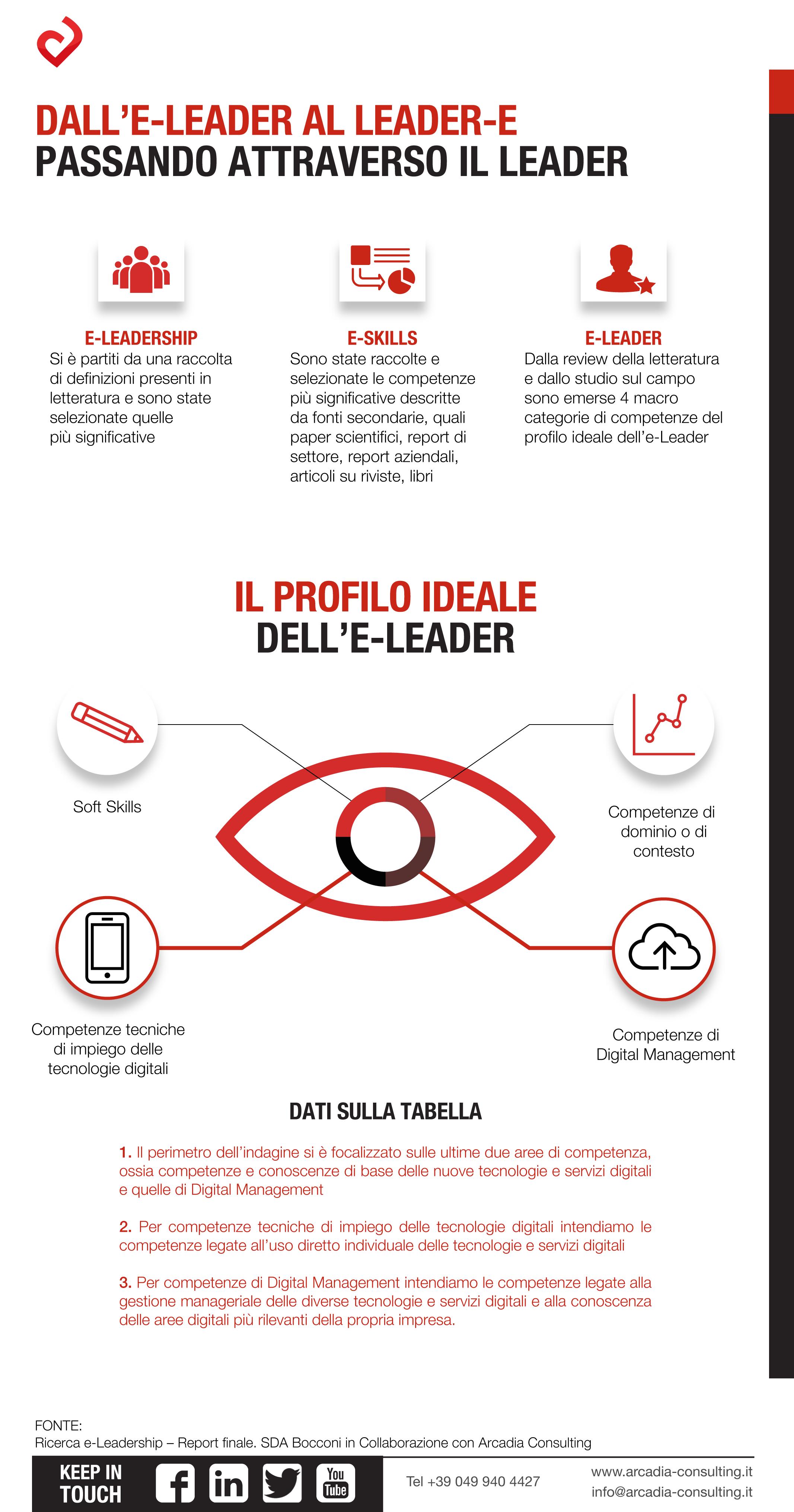 1. Dall'e-Leader al Leader-e passando attraverso il Leader