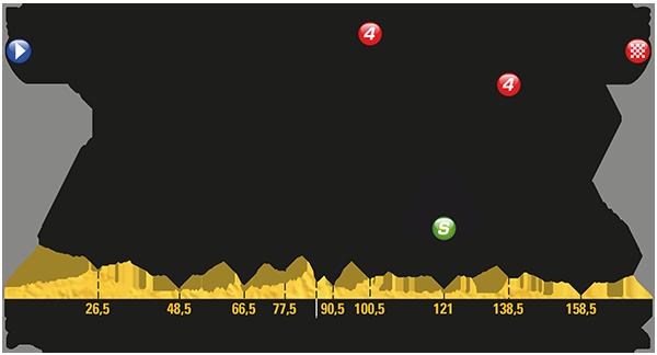 Tour De France 2017 oggi Tappa 10: una ripartenza tranquilla? Percorso, favoriti, dirette