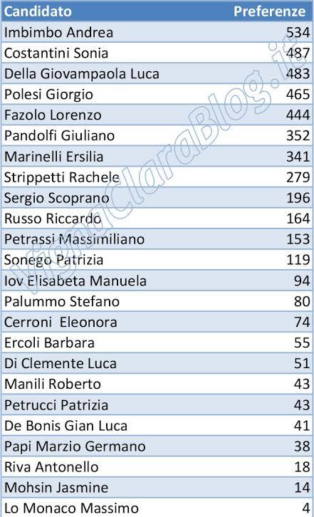 XV Municipio, preferenze Lista Marchini elezioni 2016