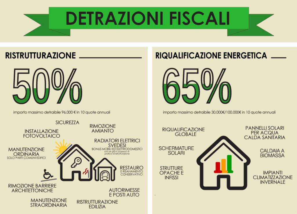 Proroga detrazioni 50% e 65% sulle ristrutturazioni, stabiltà 2017?