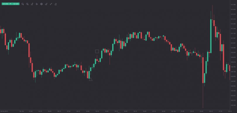 Strategia long candle da applicare al trading di opzioni binarie
