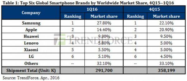Samsung ha venduto il doppio di Apple nel primo trimestre