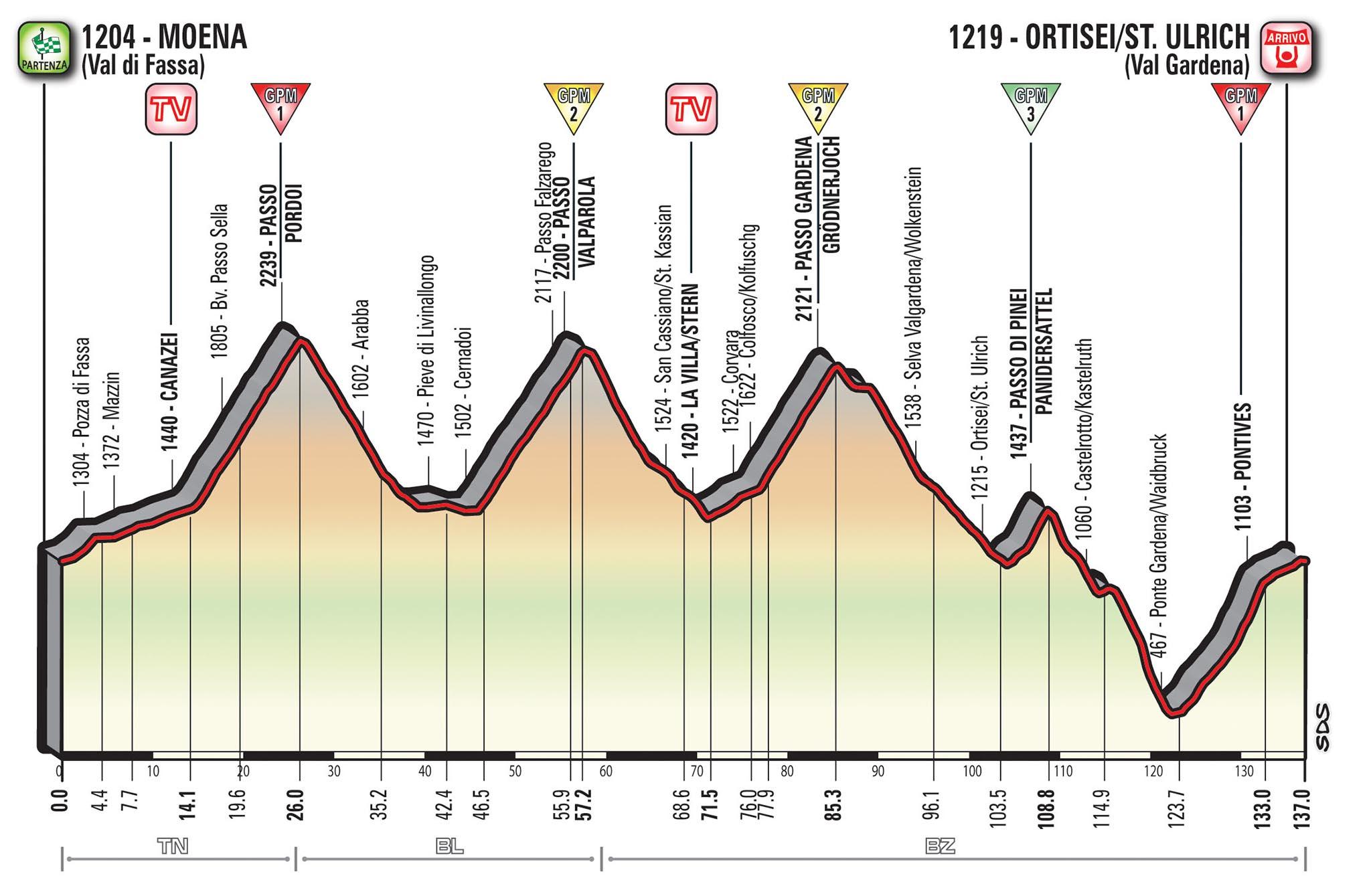 Giro d'Italia 2017: 18° Tappa Moena (Val di Fassa) Ortisei/St. Ulrich (Val Gardena)