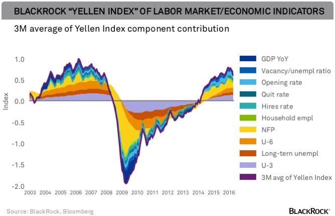 """USA: La Fed Riuscirà A Portare I Tassi A Livelli """"Normali"""" ?"""