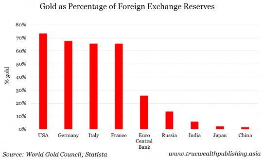 No, La Cina Non Vuole Tornare Al Gold Standard