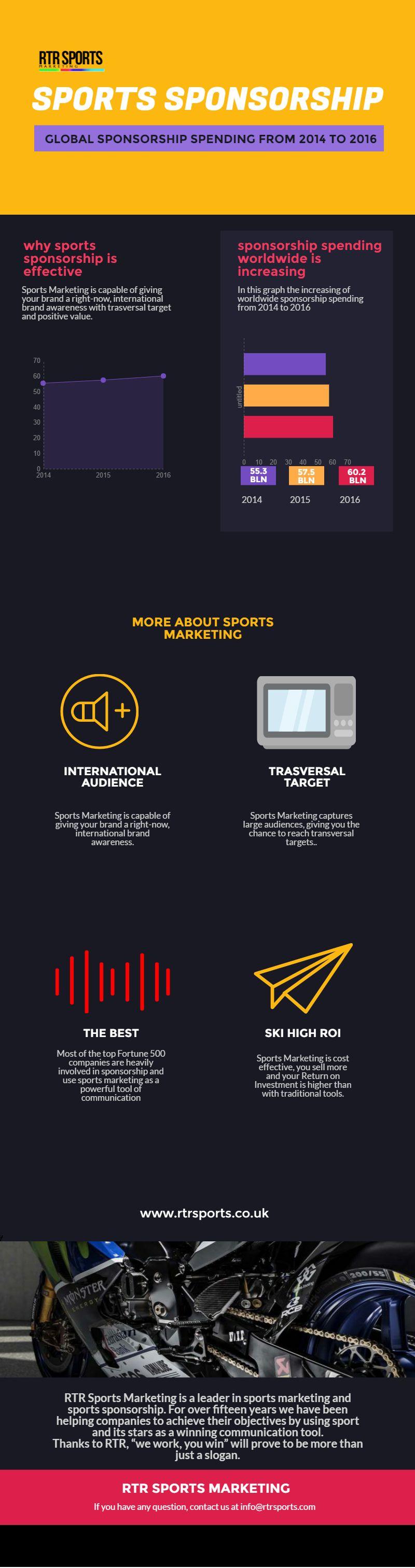Sports Sponsorschips: un mercato da 60.2 bilioni di dollari nel 2016