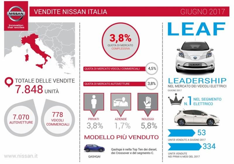 Nissan si conferma leader nella vendita di auto elettriche in Italia