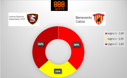 Salernitana-Benevento, per quotisti e scommettitori il derby è in bilico