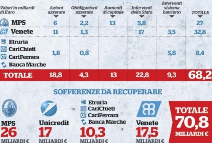 Dallo scandalo della Banca Romana nulla è cambiato